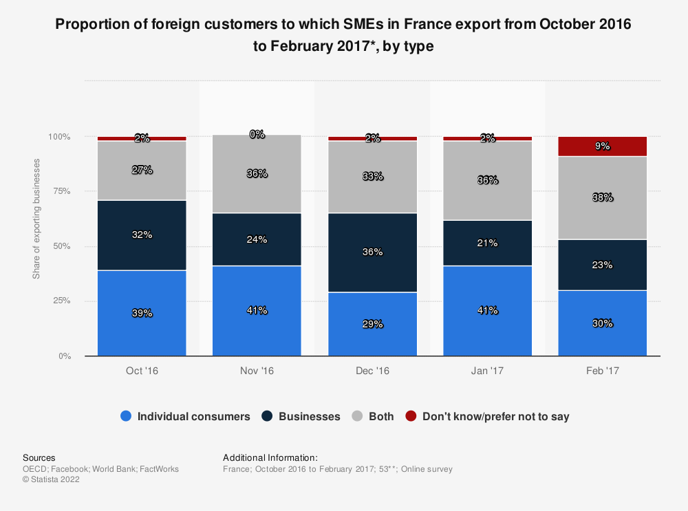 Statistic: Proportion of foreign customers to which SMEs in France export from October 2016 to February 2017*, by type | Statista