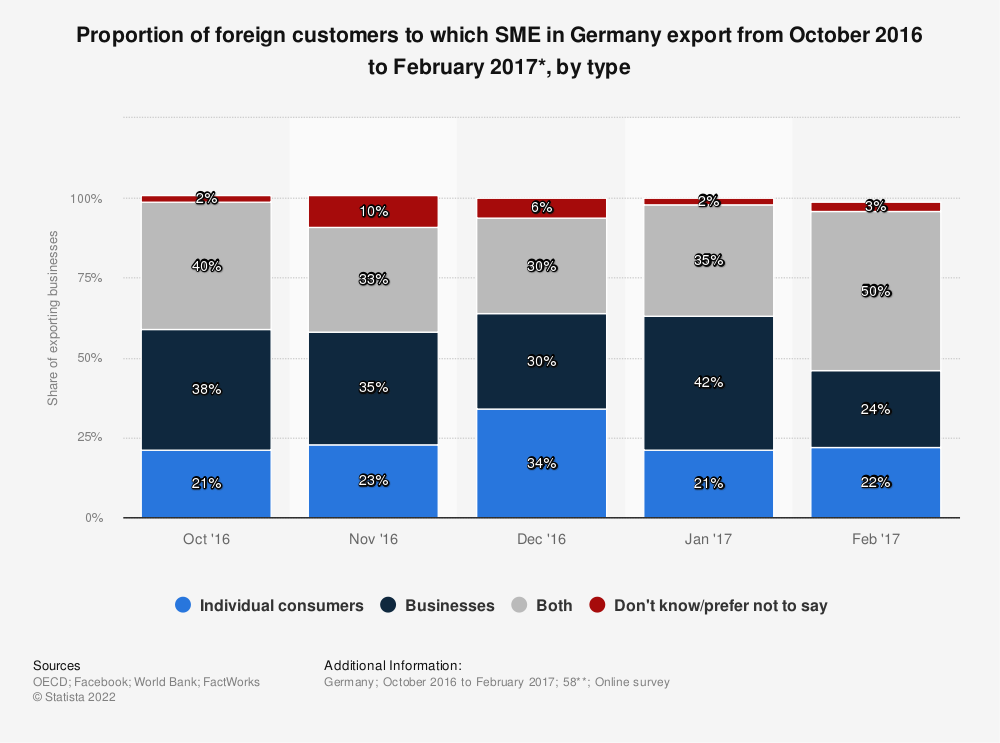 Statistic: Proportion of foreign customers to which SME in Germany export from October 2016 to February 2017*, by type | Statista