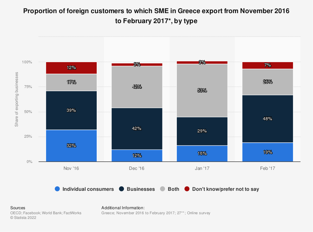 Statistic: Proportion of foreign customers to which SME in Greece export from November 2016 to February 2017*, by type   Statista