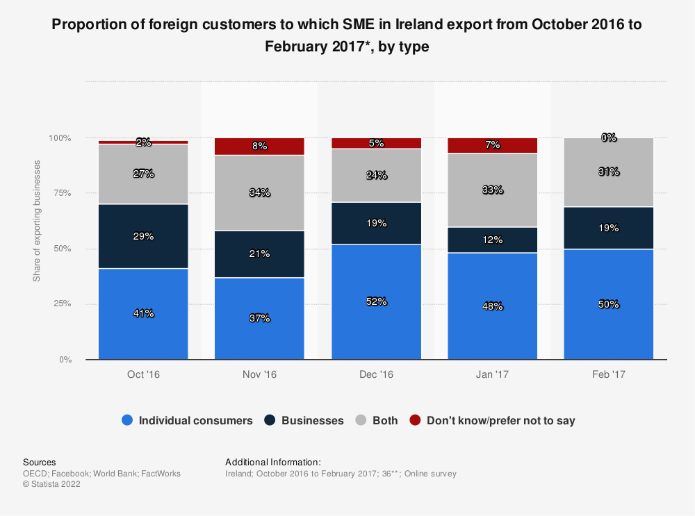 Statistic: Proportion of foreign customers to which SME in Ireland export from October 2016 to February 2017*, by type | Statista