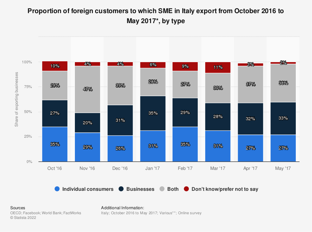 Statistic: Proportion of foreign customers to which SME in Italy export from October 2016 to May 2017*, by type | Statista