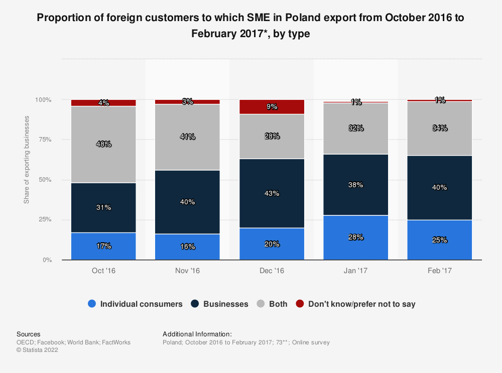 Statistic: Proportion of foreign customers to which SME in Poland export from October 2016 to February 2017*, by type | Statista