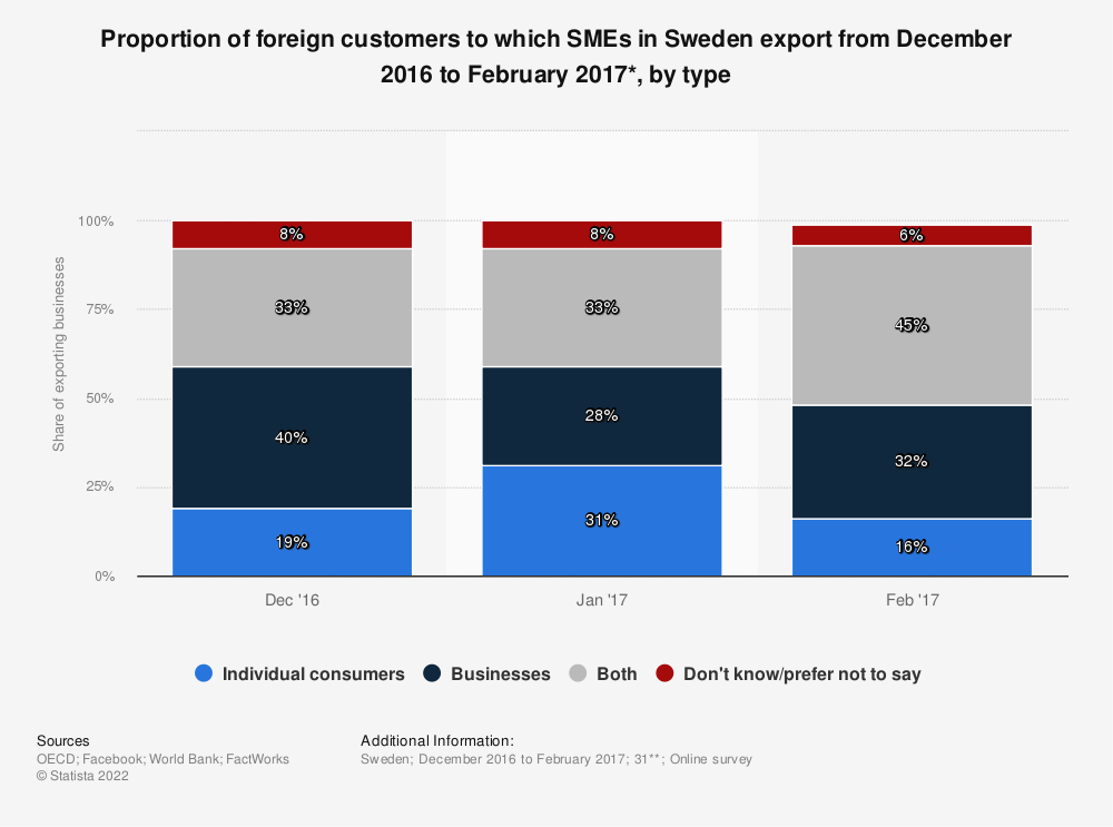 Statistic: Proportion of foreign customers to which SMEs in Sweden export from December 2016 to February 2017*, by type | Statista