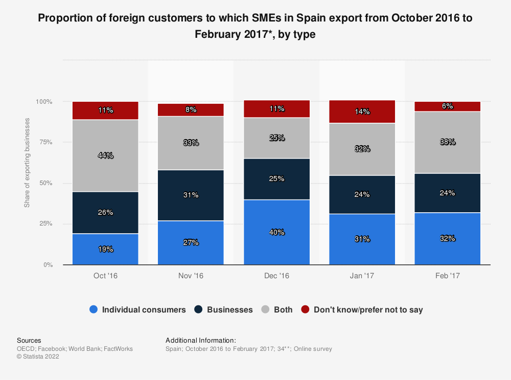 Statistic: Proportion of foreign customers to which SMEs in Spain export from October 2016 to February 2017*, by type | Statista