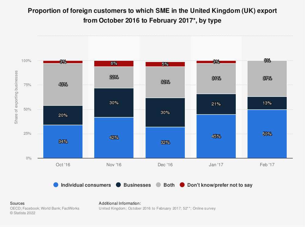 Statistic: Proportion of foreign customers to which SME in the United Kingdom (UK) export from October 2016 to February 2017*, by type | Statista