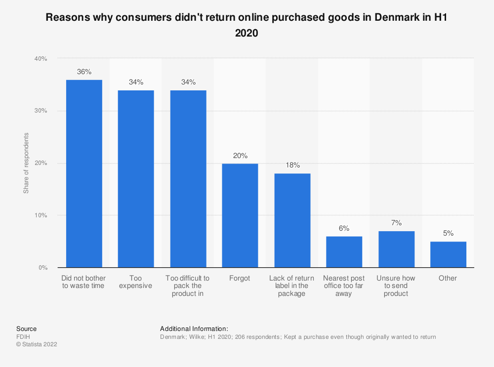 Statistic: Reasons why consumers didn't return online purchased goods in Denmark in 2015 and 2016 | Statista