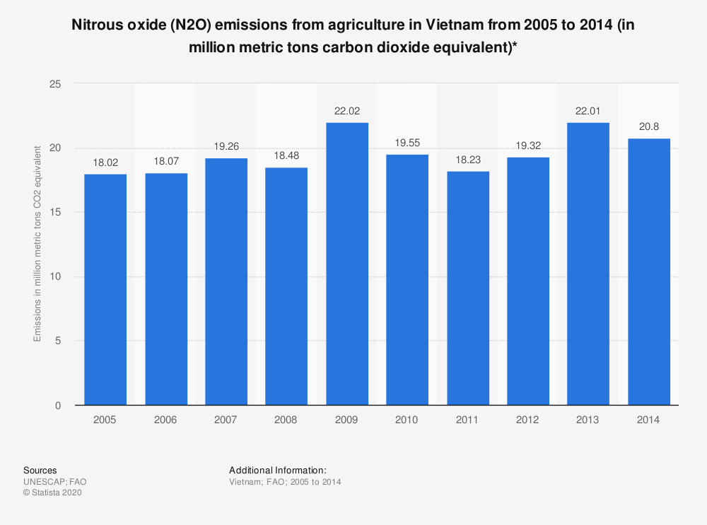Statistic: Nitrous oxide (N2O) emissions from agriculture in Vietnam from 2005 to 2014 (in million metric tons carbon dioxide equivalent)* | Statista