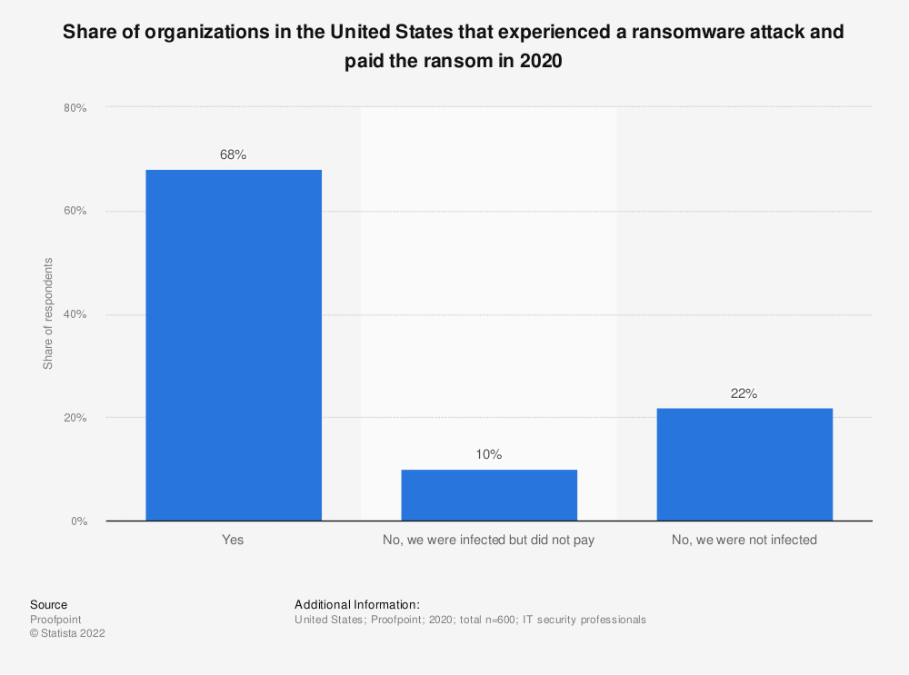 Statistic: Share of organizations in the United States that experienced a ransomware attack and paid the ransom in 2019 | Statista