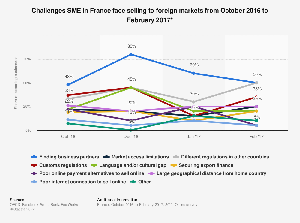 Statistic: Challenges SME in France face selling to foreign markets from October 2016 to February 2017* | Statista