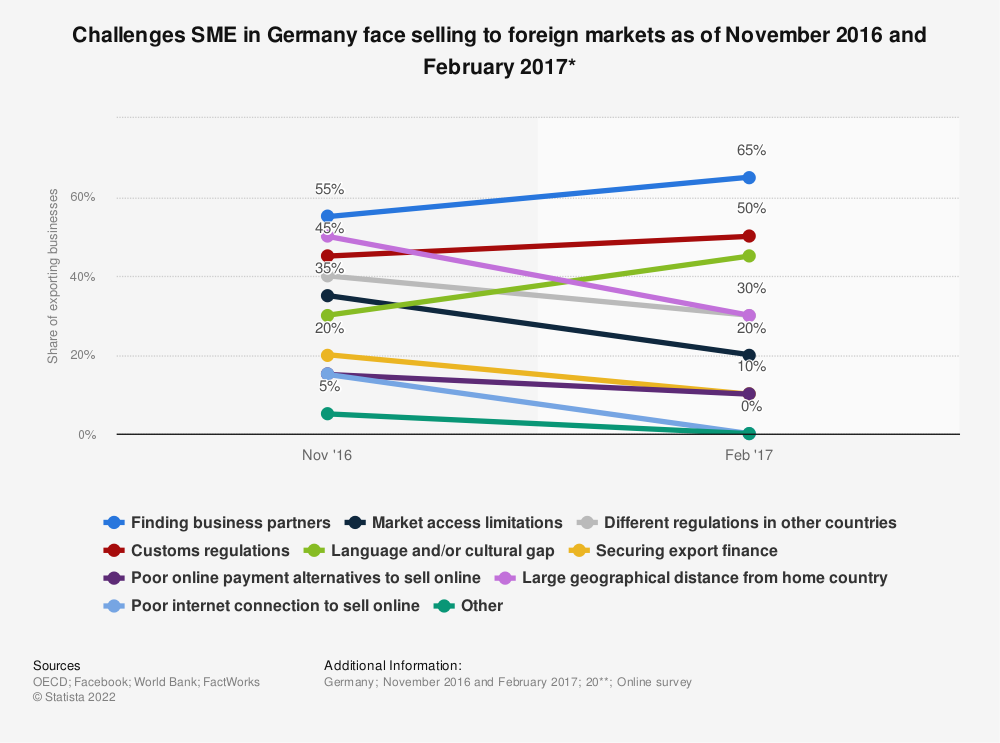 Statistic: Challenges SME in Germany face selling to foreign markets as of November 2016 and February 2017* | Statista