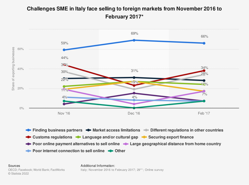Statistic: Challenges SME in Italy face selling to foreign markets from November 2016 to February 2017* | Statista