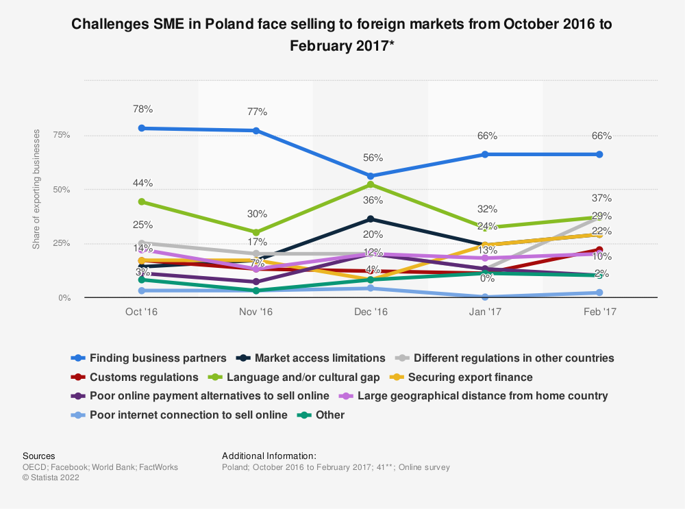 Statistic: Challenges SME in Poland face selling to foreign markets from October 2016 to February 2017* | Statista