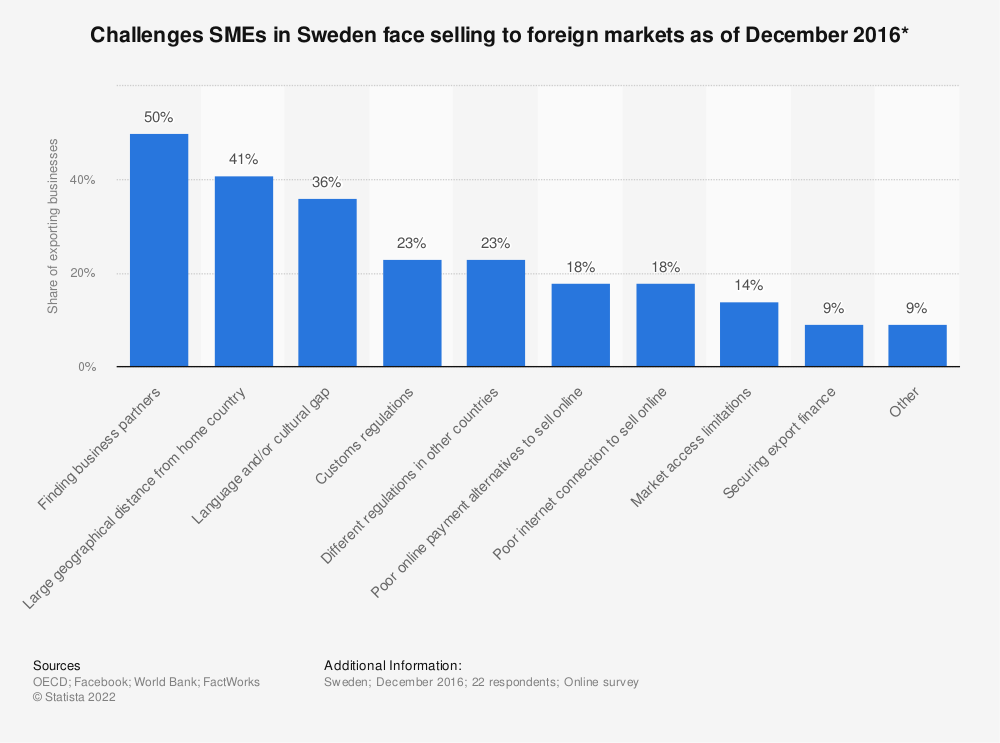 Statistic: Challenges SMEs in Sweden face selling to foreign markets as of December 2016*   Statista