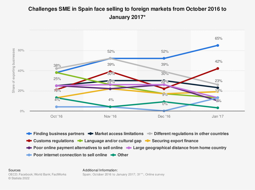 Statistic: Challenges SME in Spain face selling to foreign markets from October 2016 to January 2017*   Statista
