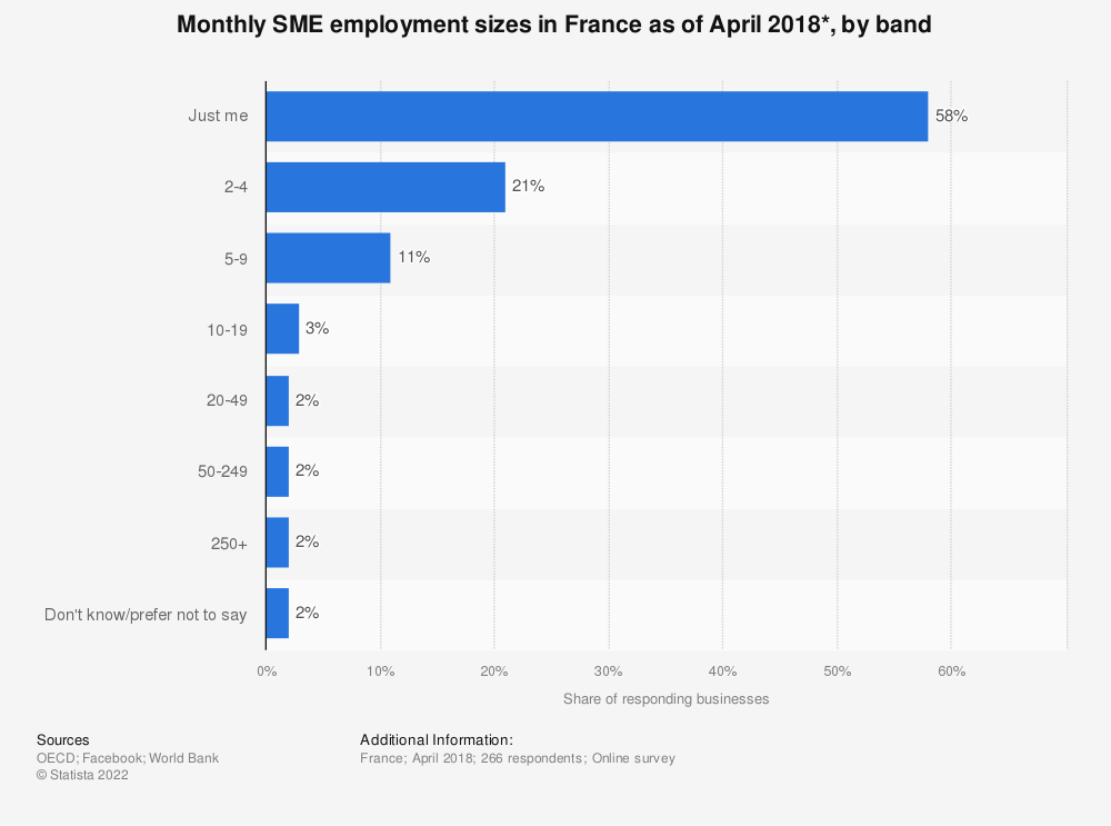 Statistic: Monthly SME employment sizes in France as of April 2018*, by band | Statista