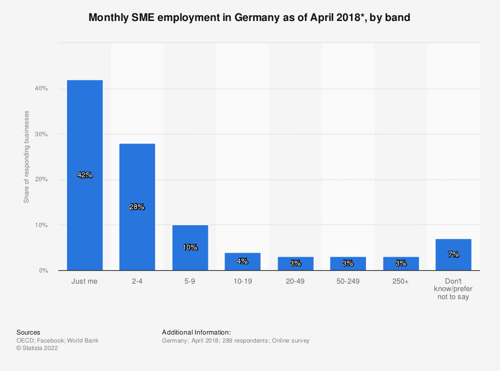 Statistic: Monthly SME employment in Germany as of April 2018*, by band | Statista