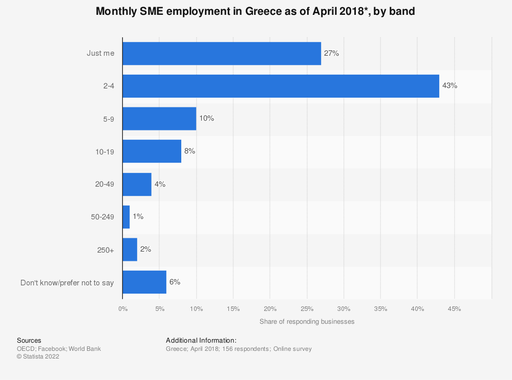 Statistic: Monthly SME employment in Greece as of April 2018*, by band | Statista