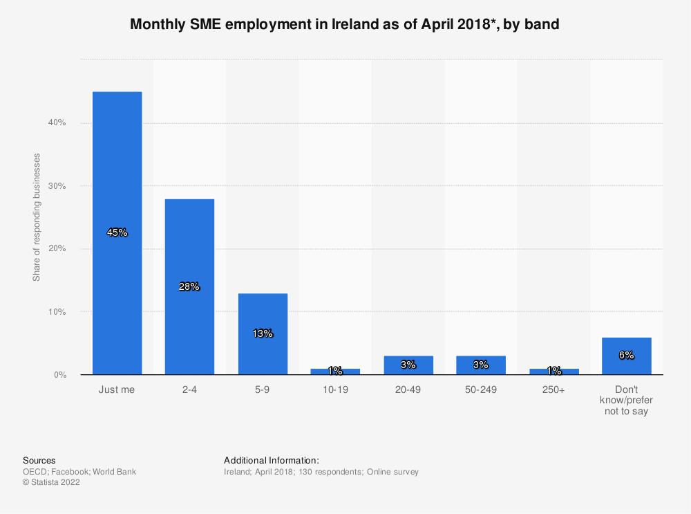 Statistic: Monthly SME employment in Ireland as of April 2018*, by band | Statista