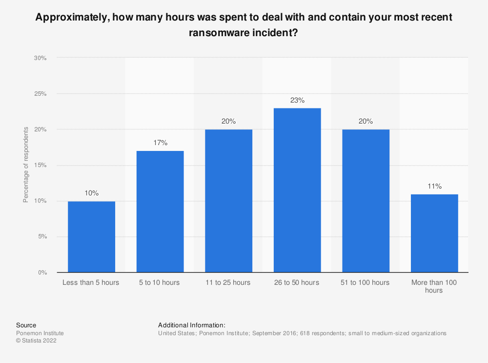 Statistic: Approximately, how many hours was spent to deal with and contain your most recent ransomware incident? | Statista