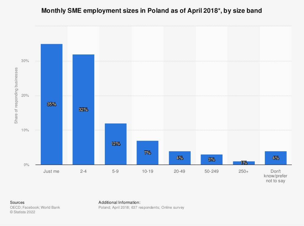 Statistic: Monthly SME employment sizes in Poland as of April 2018*, by size band | Statista