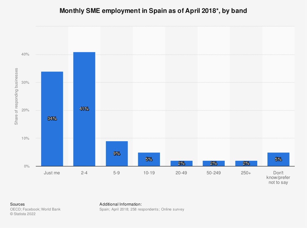 Statistic: Monthly SME employment in Spain as of April 2018*, by band | Statista