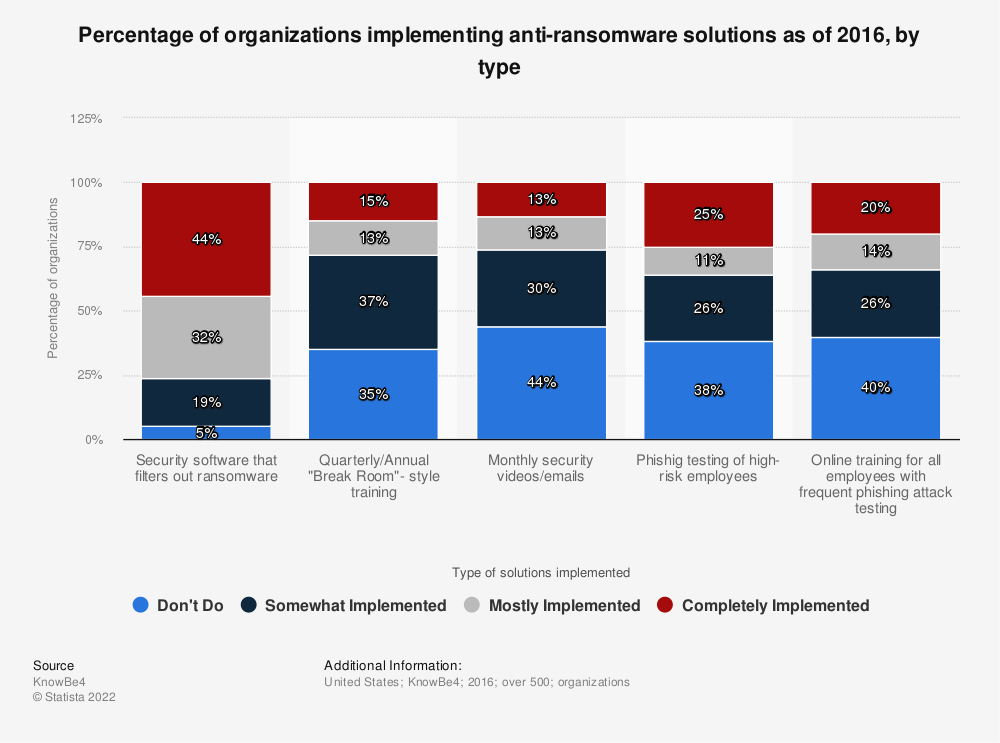 Statistic: Percentage of organizations implementing anti-ransomware solutions as of 2016, by type | Statista