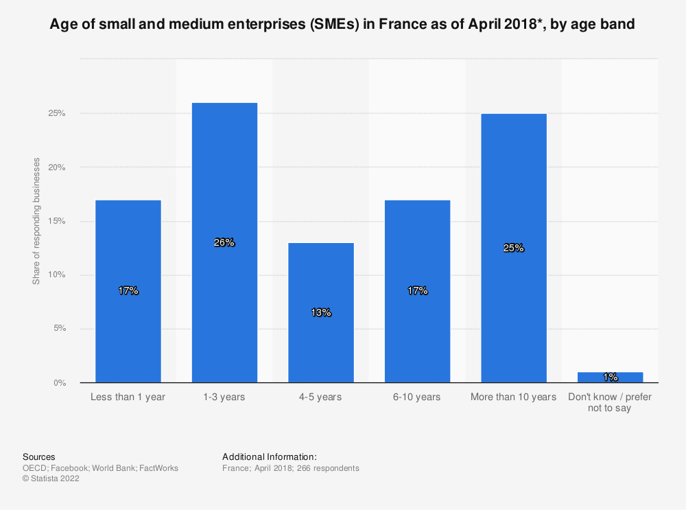 Statistic: Age of small and medium enterprises (SMEs) in France as of April 2018*, by age band | Statista