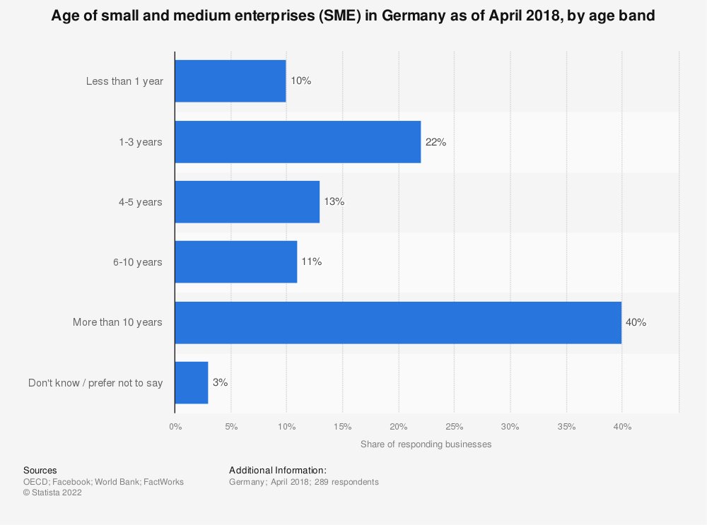 Statistic: Age of small and medium enterprises (SME) in Germany as of April 2018, by age band | Statista