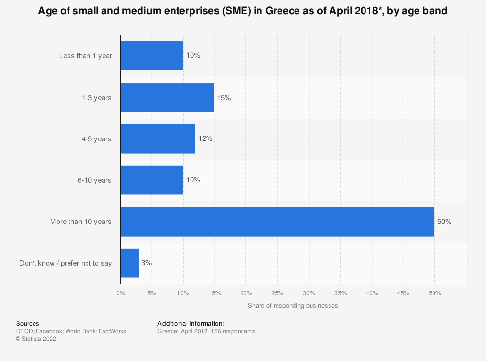 Statistic: Age of small and medium enterprises (SME) in Greece as of April 2018*, by age band | Statista