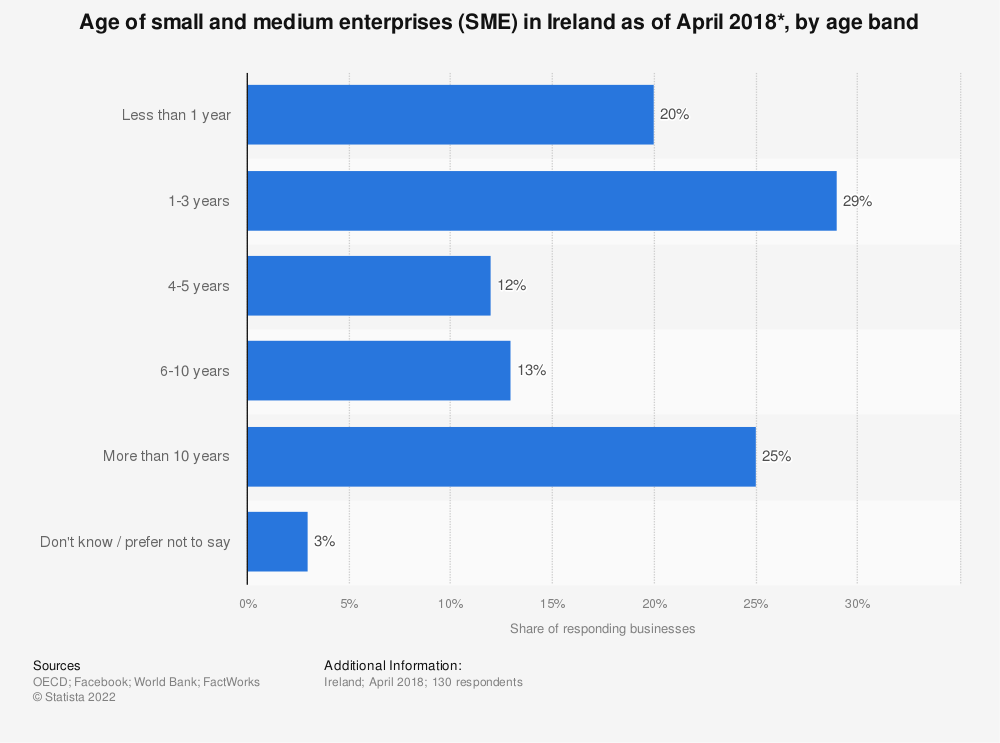 Statistic: Age of small and medium enterprises (SME) in Ireland as of April 2018*, by age band | Statista