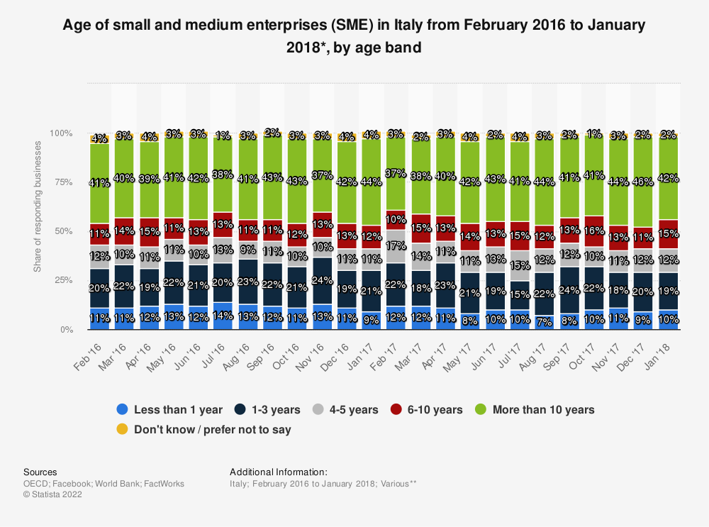 Statistic: Age of small and medium enterprises (SME) in Italy from February 2016 to  January 2018*, by age band   Statista