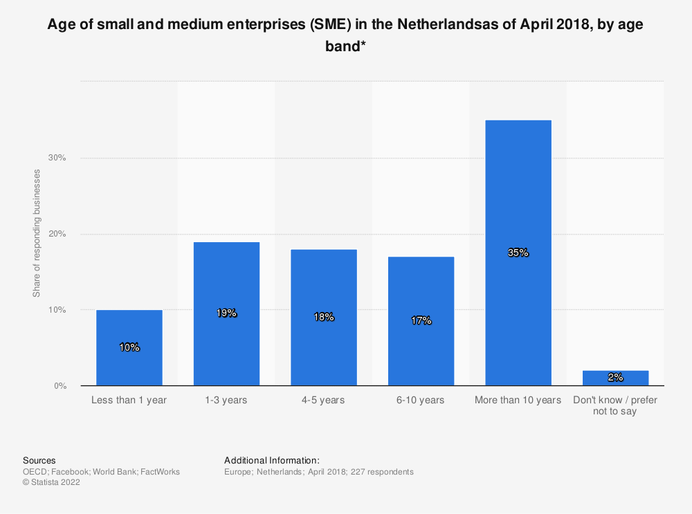 Statistic: Age of small and medium enterprises (SME) in the Netherlandsas of April 2018, by age band* | Statista