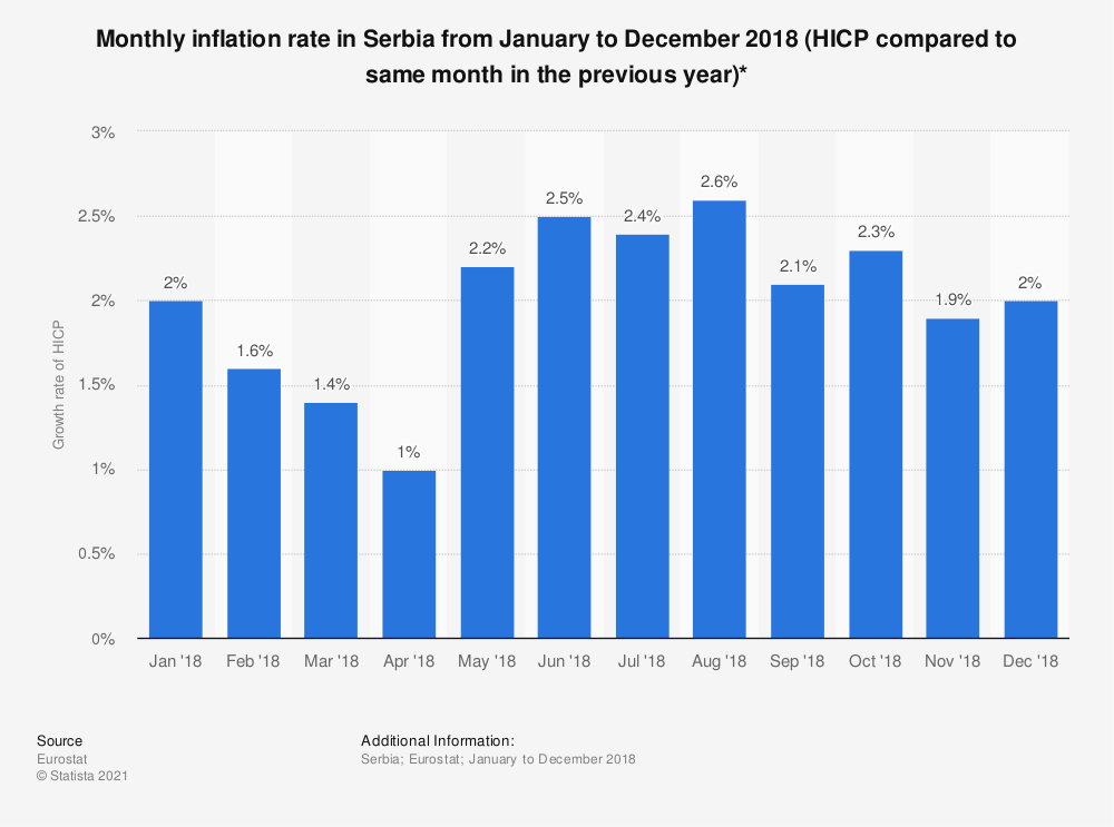 Statistic: Monthly inflation rate in Serbia from January to December 2018 (HICP compared to same month in the previous year)* | Statista