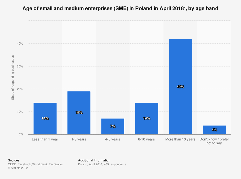 Statistic: Age of small and medium enterprises (SME) in Poland in April 2018*, by age band | Statista