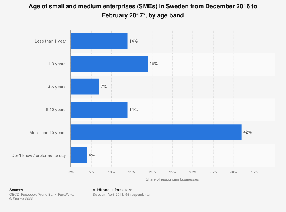 Statistic: Age of small and medium enterprises (SMEs) in Sweden from December 2016 to February 2017*, by age band | Statista