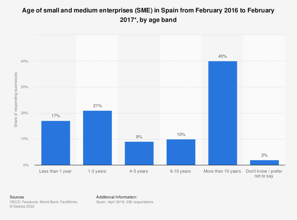 Statistic: Age of small and medium enterprises (SME) in Spain from February 2016 to February 2017*, by age band | Statista