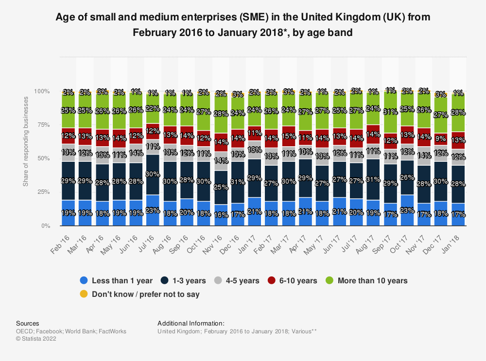 Statistic: Age of small and medium enterprises (SME) in the United Kingdom (UK) from February 2016 to January 2018*, by age band | Statista