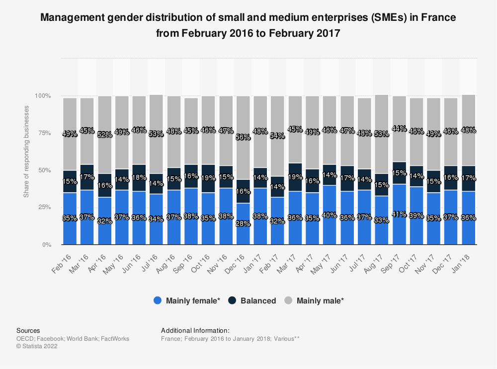 Statistic: Management gender distribution of small and medium enterprises (SMEs) in France from February 2016 to February 2017 | Statista