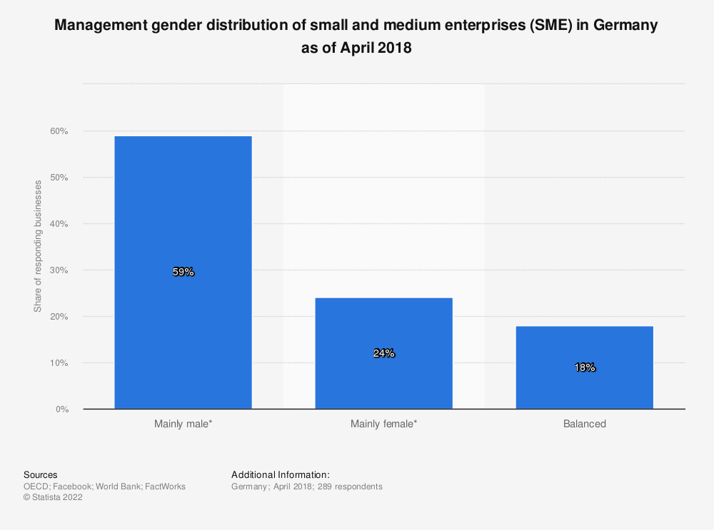 Statistic: Management gender distribution of small and medium enterprises (SME) in Germany as of April 2018 | Statista