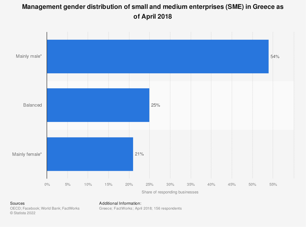 Statistic: Management gender distribution of small and medium enterprises (SME) in Greece as of April 2018 | Statista