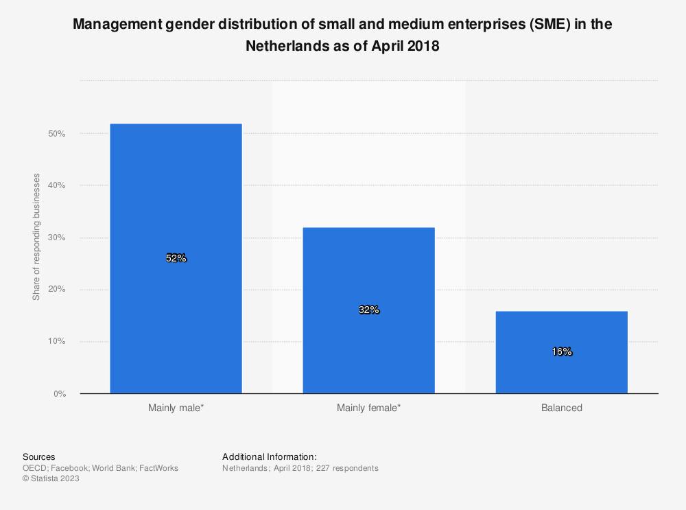 Statistic: Management gender distribution of small and medium enterprises (SME) in the Netherlands as of April 2018 | Statista