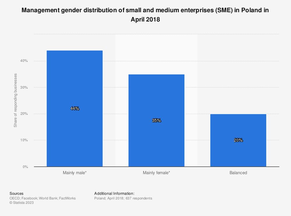 Statistic: Management gender distribution of small and medium enterprises (SME) in Poland in April 2018   Statista