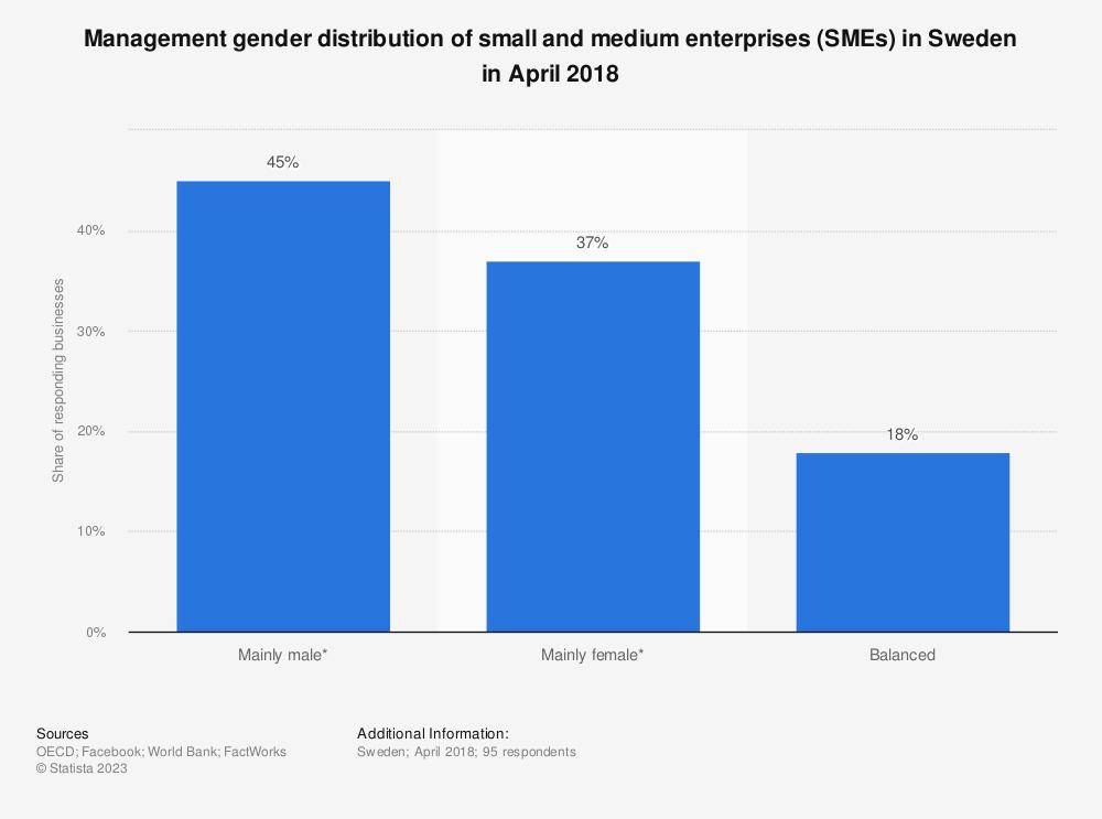 Statistic: Management gender distribution of small and medium enterprises (SMEs) in Sweden in April 2018 | Statista