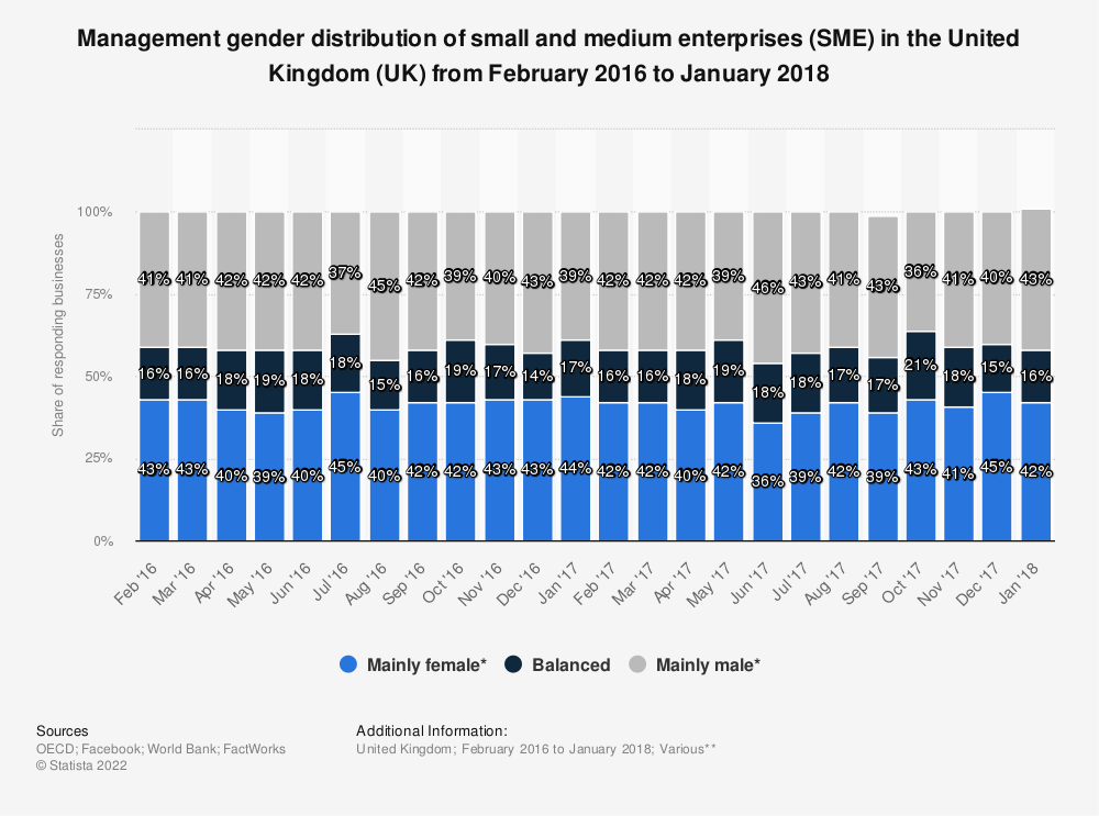 Statistic: Management gender distribution of small and medium enterprises (SME) in the United Kingdom (UK) from February 2016 to January 2018 | Statista