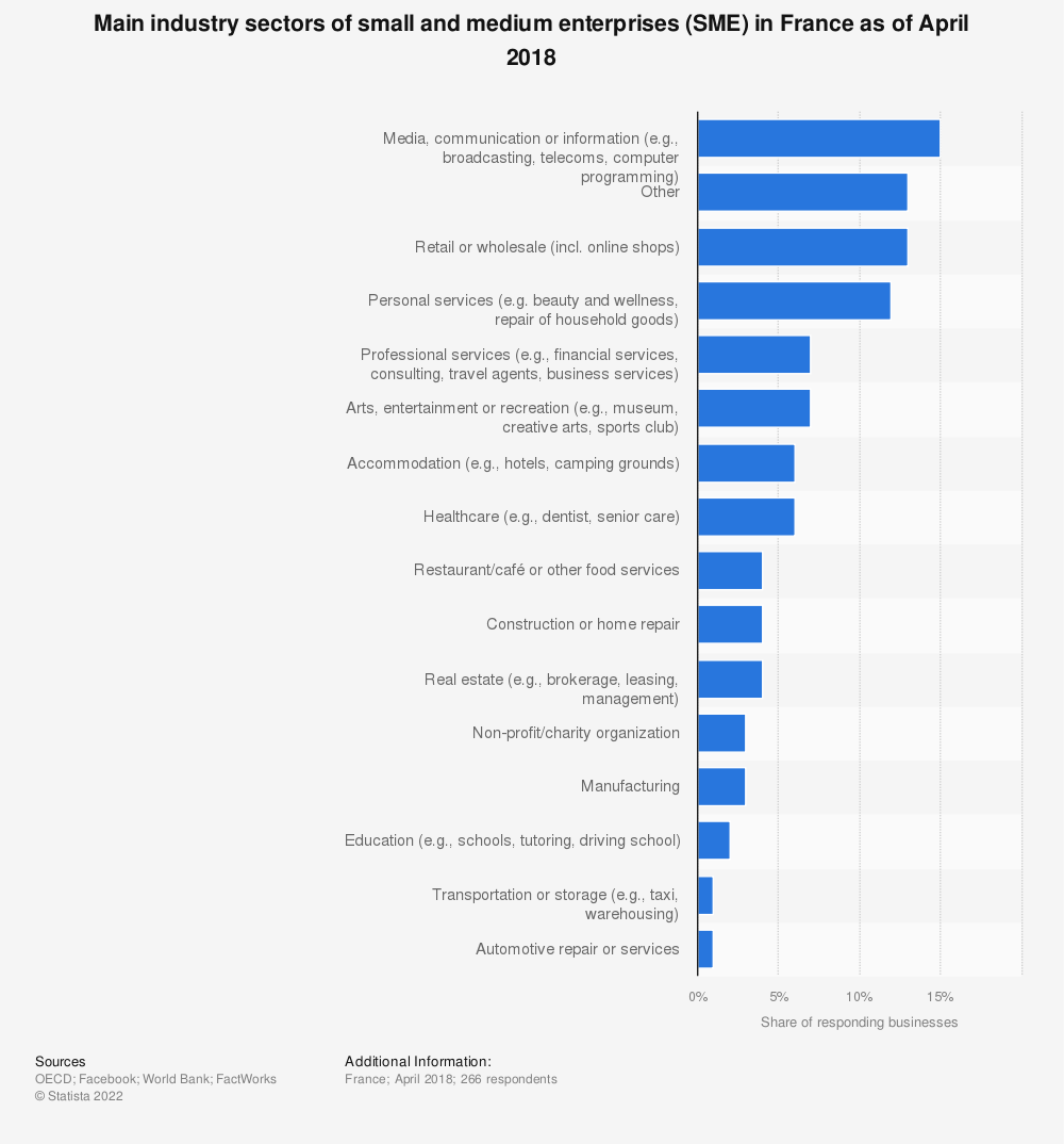 Statistic: Main industry sectors of small and medium enterprises (SME) in France as of April 2018 | Statista
