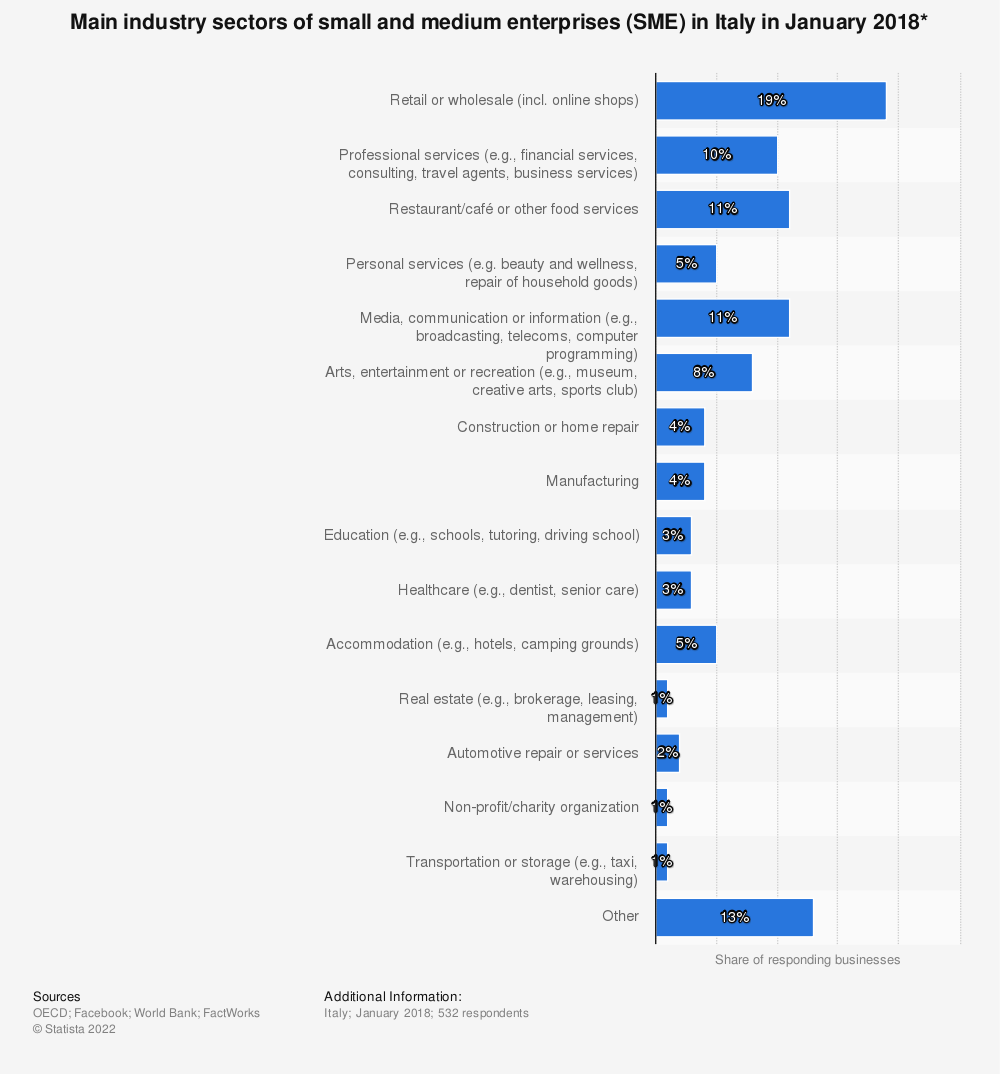 Statistic: Main industry sectors of small and medium enterprises (SME) in Italy in January 2018* | Statista