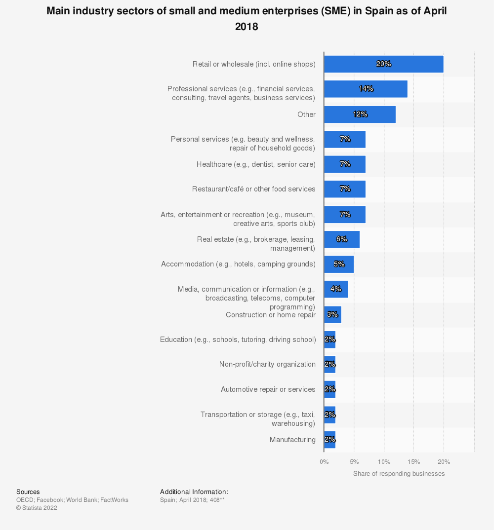 Statistic: Main industry sectors of small and medium enterprises (SME) in Spain as of April 2018 | Statista