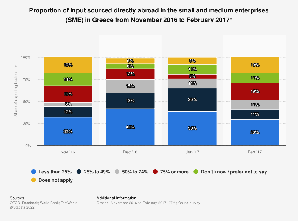 Statistic: Proportion of input sourced directly abroad in the small and medium enterprises (SME) in Greece from November 2016 to February 2017*   Statista