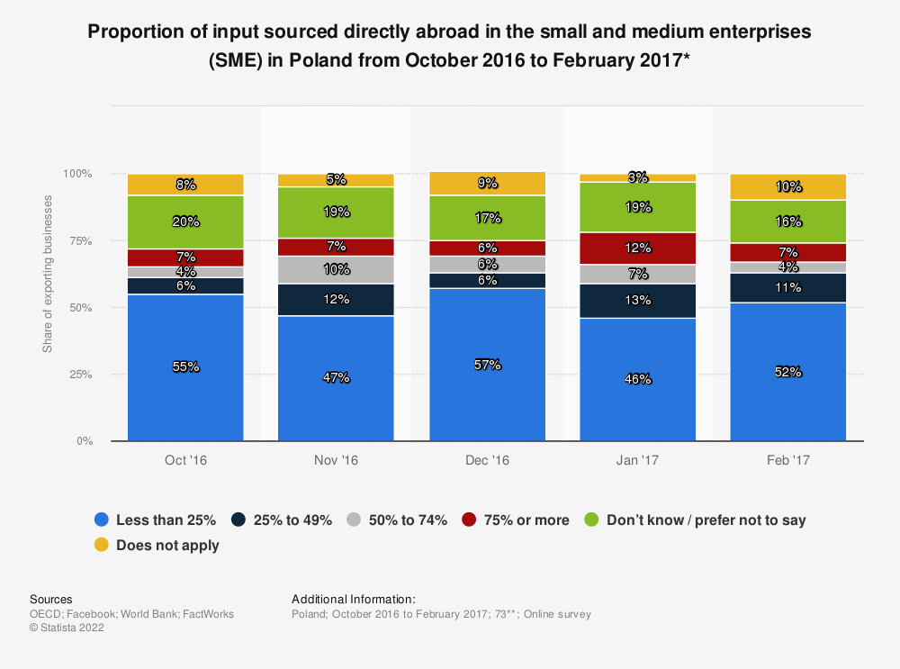 Statistic: Proportion of input sourced directly abroad in the small and medium enterprises (SME) in Poland from October 2016 to February 2017* | Statista