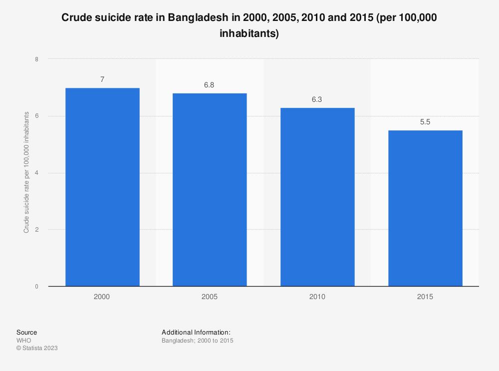 Statistic: Crude suicide rate in Bangladesh in 2000, 2005, 2010 and 2015 (per 100,000 inhabitants)   Statista